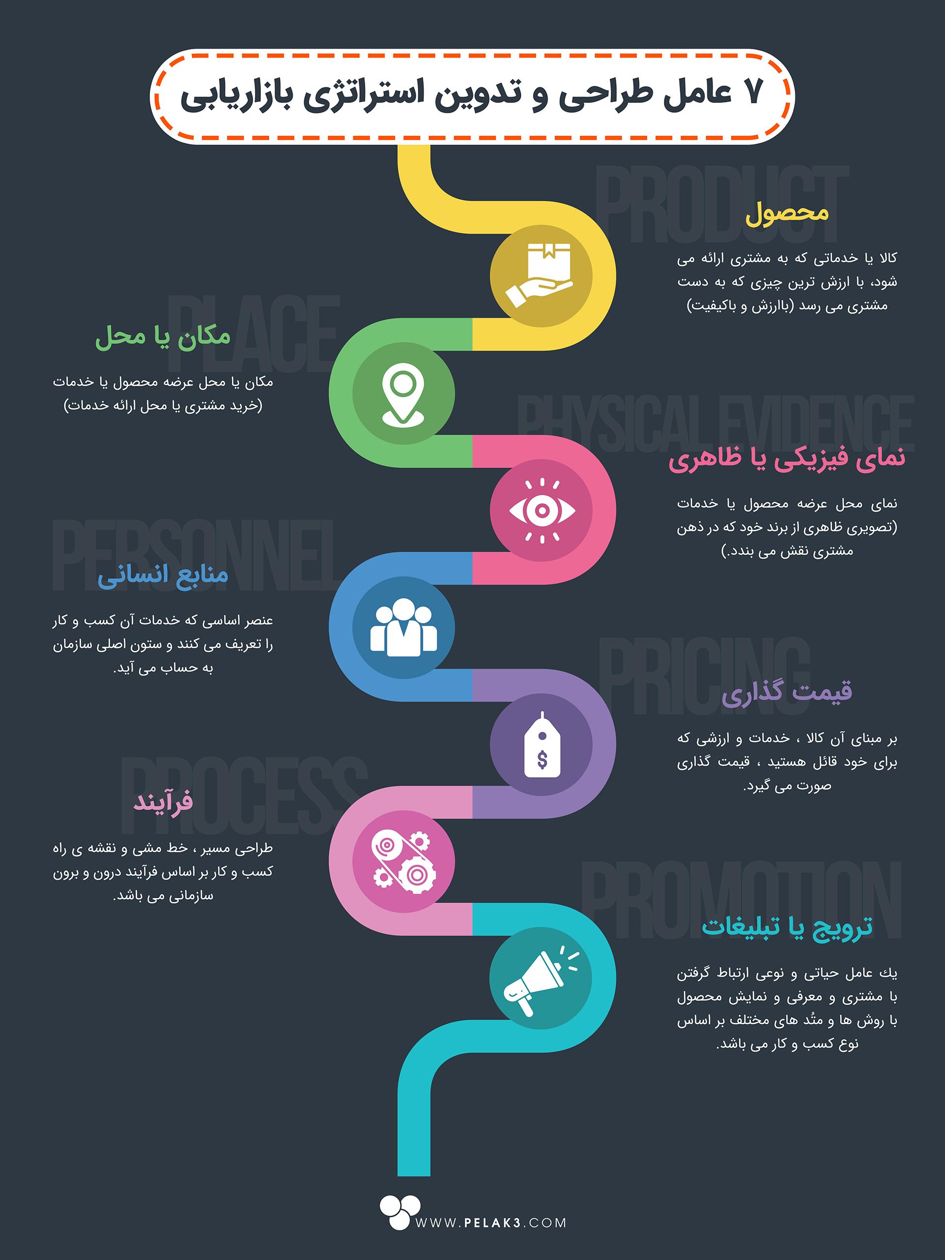 7 عامل طراحی و تدوین استراتژی بازاریابی